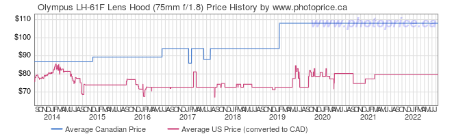 Price History Graph for Olympus LH-61F Lens Hood (75mm f/1.8)