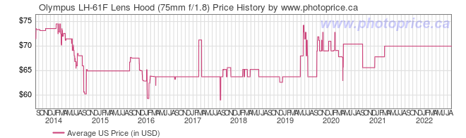 US Price History Graph for Olympus LH-61F Lens Hood (75mm f/1.8)