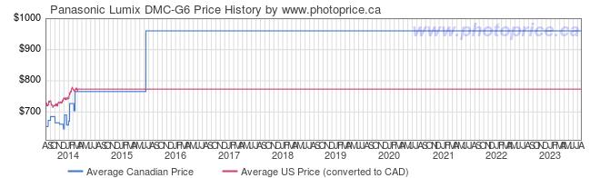 Price History Graph for Panasonic Lumix DMC-G6