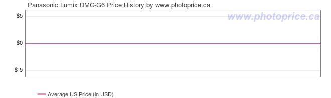 US Price History Graph for Panasonic Lumix DMC-G6