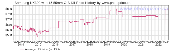 US Price History Graph for Samsung NX300 with 18-55mm OIS Kit