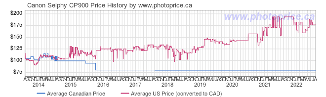 Price History Graph for Canon Selphy CP900