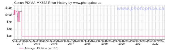 US Price History Graph for Canon PIXMA MX892