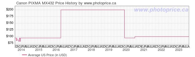 US Price History Graph for Canon PIXMA MX432