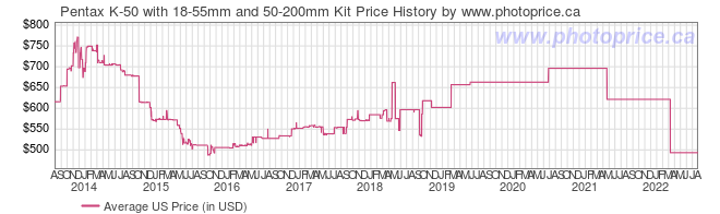 US Price History Graph for Pentax K-50 with 18-55mm and 50-200mm Kit
