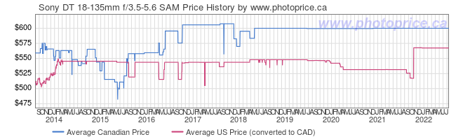Price History Graph for Sony DT 18-135mm f/3.5-5.6 SAM