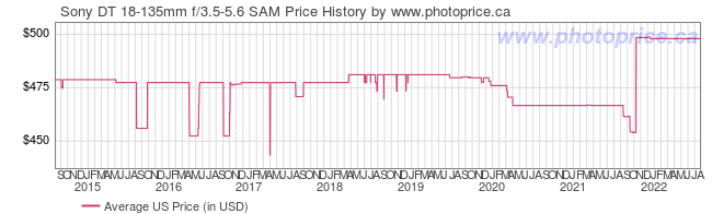 US Price History Graph for Sony DT 18-135mm f/3.5-5.6 SAM