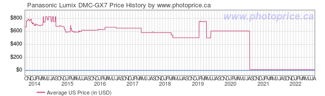 US Price History Graph for Panasonic Lumix DMC-GX7
