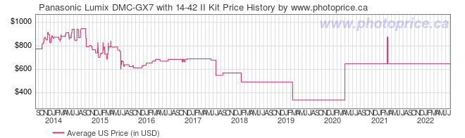 US Price History Graph for Panasonic Lumix DMC-GX7 with 14-42 II Kit