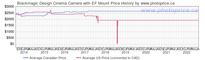 Price History Graph for Blackmagic Design Cinema Camera with EF Mount