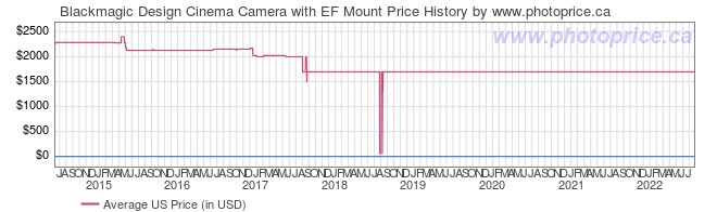 US Price History Graph for Blackmagic Design Cinema Camera with EF Mount