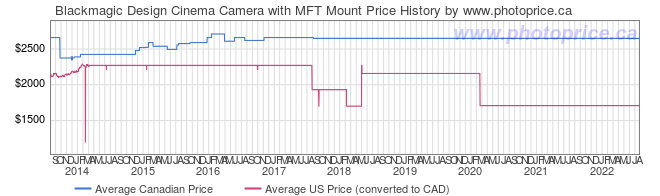 Price History Graph for Blackmagic Design Cinema Camera with MFT Mount