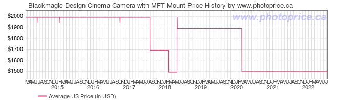 US Price History Graph for Blackmagic Design Cinema Camera with MFT Mount