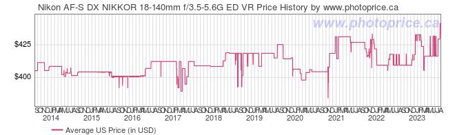 US Price History Graph for Nikon AF-S DX NIKKOR 18-140mm f/3.5-5.6G ED VR