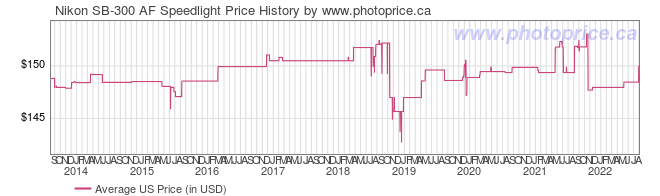 US Price History Graph for Nikon SB-300 AF Speedlight