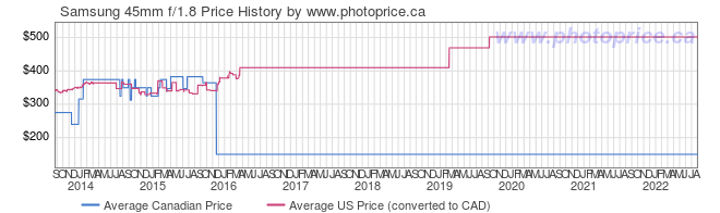 Price History Graph for Samsung 45mm f/1.8