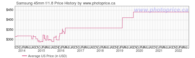 US Price History Graph for Samsung 45mm f/1.8