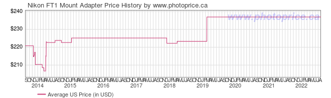 US Price History Graph for Nikon FT1 Mount Adapter