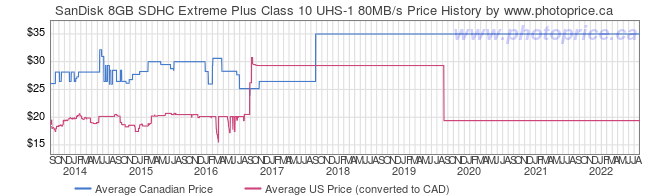 Price History Graph for SanDisk 8GB SDHC Extreme Plus Class 10 UHS-1 80MB/s