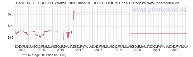 US Price History Graph for SanDisk 8GB SDHC Extreme Plus Class 10 UHS-1 80MB/s