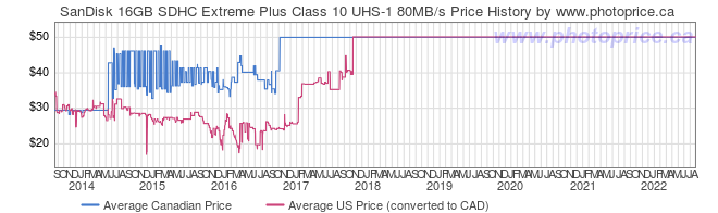 Price History Graph for SanDisk 16GB SDHC Extreme Plus Class 10 UHS-1 80MB/s