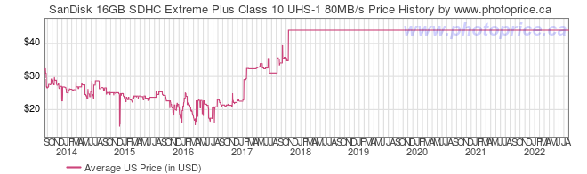 US Price History Graph for SanDisk 16GB SDHC Extreme Plus Class 10 UHS-1 80MB/s