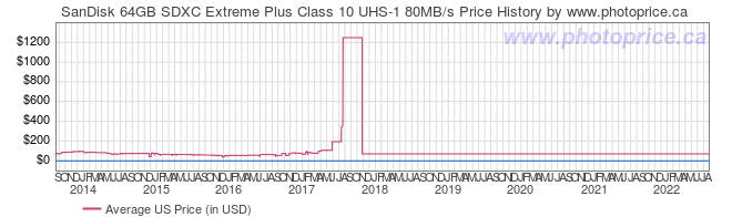 US Price History Graph for SanDisk 64GB SDXC Extreme Plus Class 10 UHS-1 80MB/s