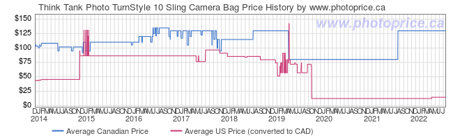 Price History Graph for Think Tank Photo TurnStyle 10 Sling Camera Bag