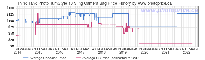 Price History Graph for Think Tank TurnStyle 10 Sling Camera Bag