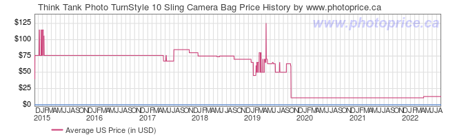 US Price History Graph for Think Tank Photo TurnStyle 10 Sling Camera Bag