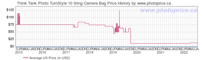 US Price History Graph for Think Tank TurnStyle 10 Sling Camera Bag