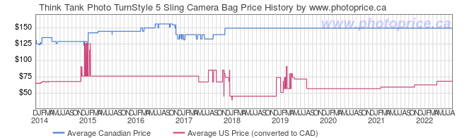 Price History Graph for Think Tank Photo TurnStyle 5 Sling Camera Bag