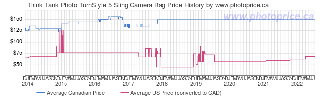 Price History Graph for Think Tank TurnStyle 5 Sling Camera Bag