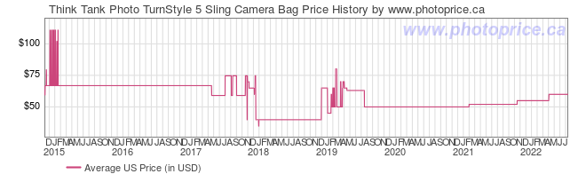 US Price History Graph for Think Tank TurnStyle 5 Sling Camera Bag