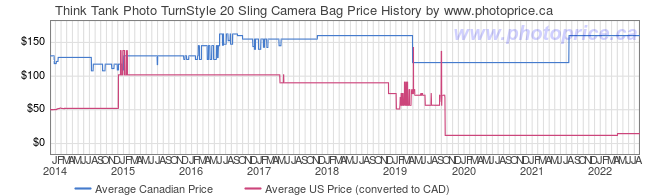 Price History Graph for Think Tank Photo TurnStyle 20 Sling Camera Bag