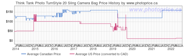Price History Graph for Think Tank TurnStyle 20 Sling Camera Bag