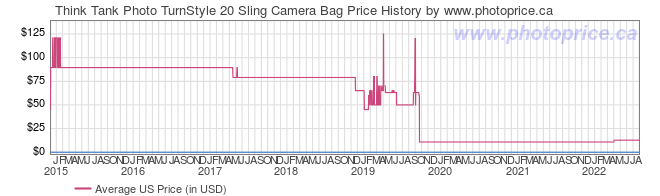 US Price History Graph for Think Tank Photo TurnStyle 20 Sling Camera Bag