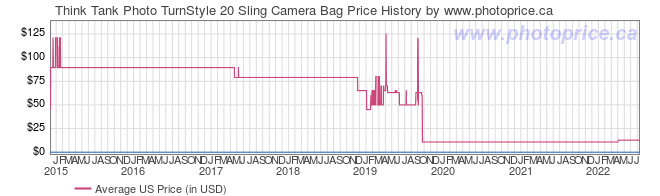 US Price History Graph for Think Tank TurnStyle 20 Sling Camera Bag