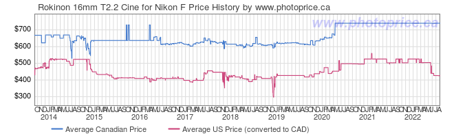 Price History Graph for Rokinon 16mm T2.2 Cine for Nikon F