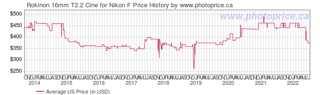US Price History Graph for Rokinon 16mm T2.2 Cine for Nikon F