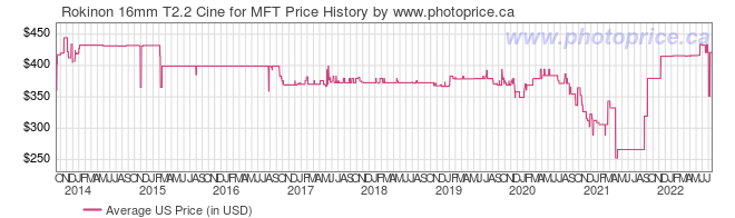 US Price History Graph for Rokinon 16mm T2.2 Cine for MFT