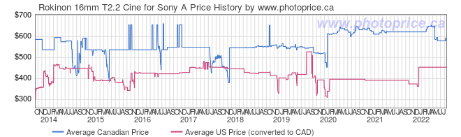 Price History Graph for Rokinon 16mm T2.2 Cine for Sony A
