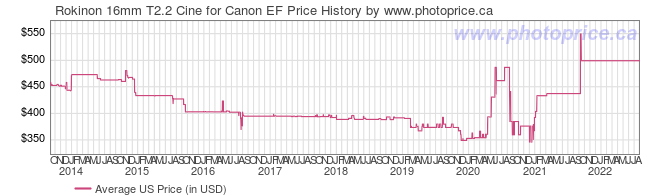 US Price History Graph for Rokinon 16mm T2.2 Cine for Canon EF