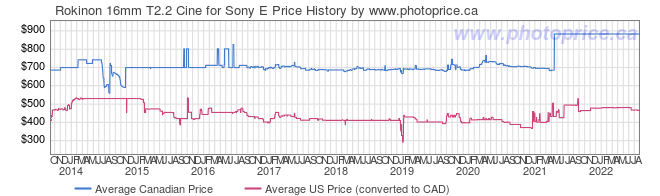 Price History Graph for Rokinon 16mm T2.2 Cine for Sony E