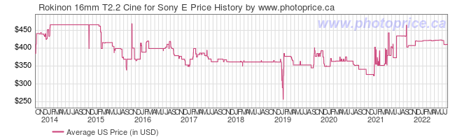 US Price History Graph for Rokinon 16mm T2.2 Cine for Sony E