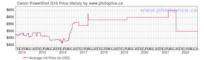 US Price History Graph for Canon PowerShot G16