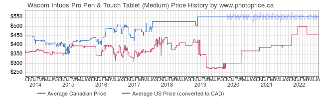 Price History Graph for Wacom Intuos Pro Pen & Touch Tablet (Medium)