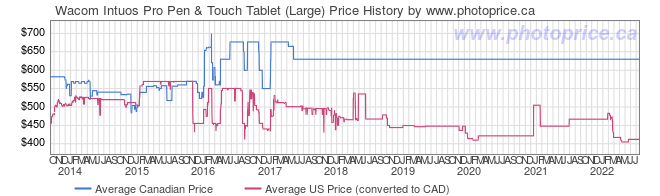 Price History Graph for Wacom Intuos Pro Pen & Touch Tablet (Large)