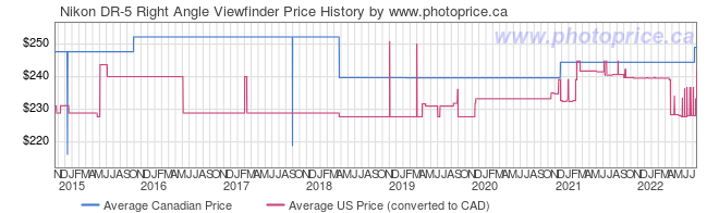 Price History Graph for Nikon DR-5 Right Angle Viewfinder