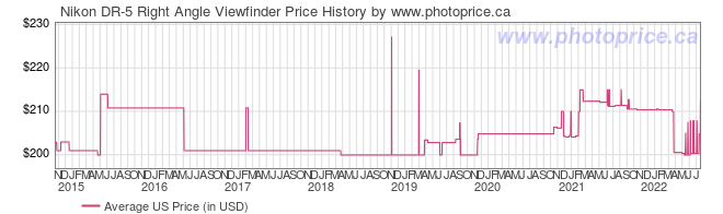 US Price History Graph for Nikon DR-5 Right Angle Viewfinder
